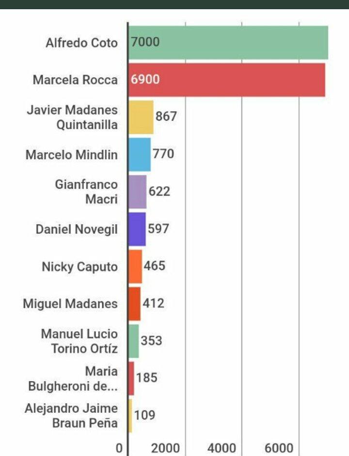 RT @alfredemendoza: Estos son los que blanquearon la plata que se llevaron a los paraisos fiscales https://t.co/Iwag7sXYjN