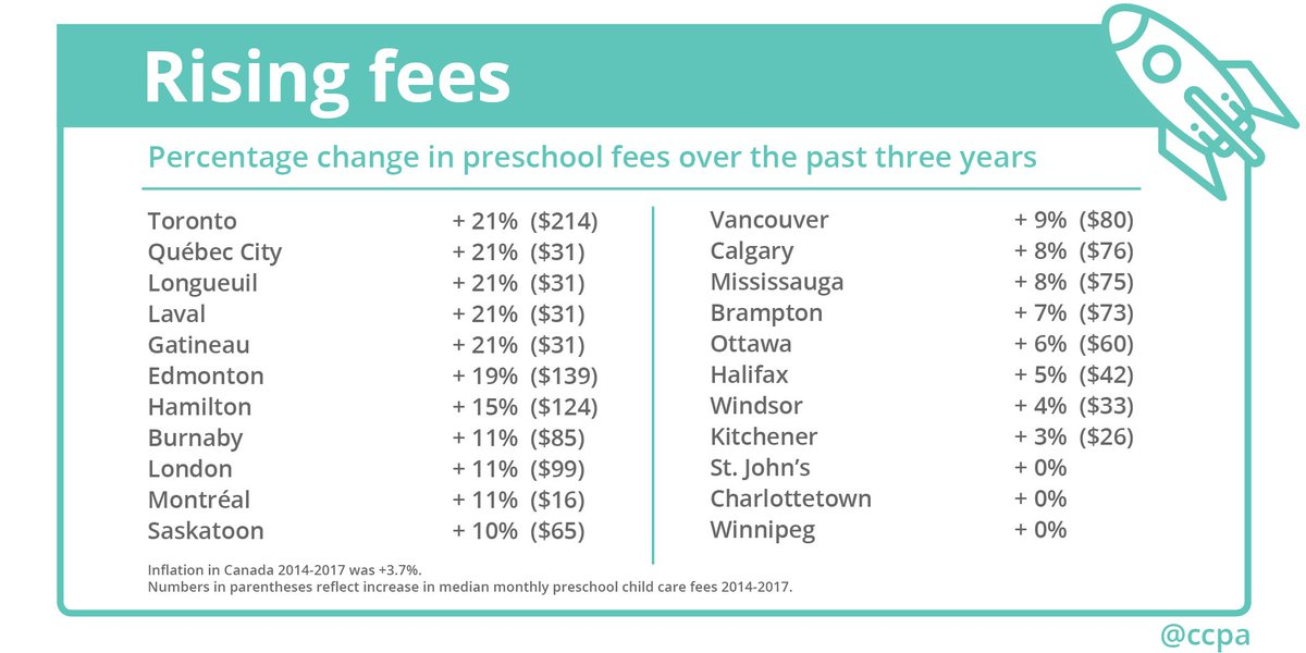 """The CCPA on Twitter: """"Between 2014-2017, rising #childcare fees in Canada  outpaced inflation in 82% of major cities. Learn more:  https://t.co/qS5hwF1tVS ..."""