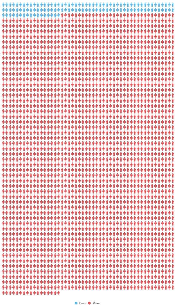 Nombre de morts du terrorisme pendant l'année2017 : -en bleu (en Europe) -en rouge (en Afrique)  [source @RTSinfo]