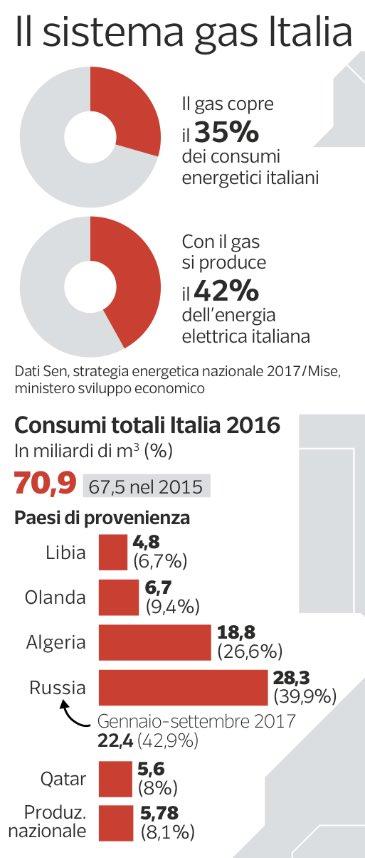Perché l'incendio al gasdotto in Austria ci riguarda (via @Corriere)