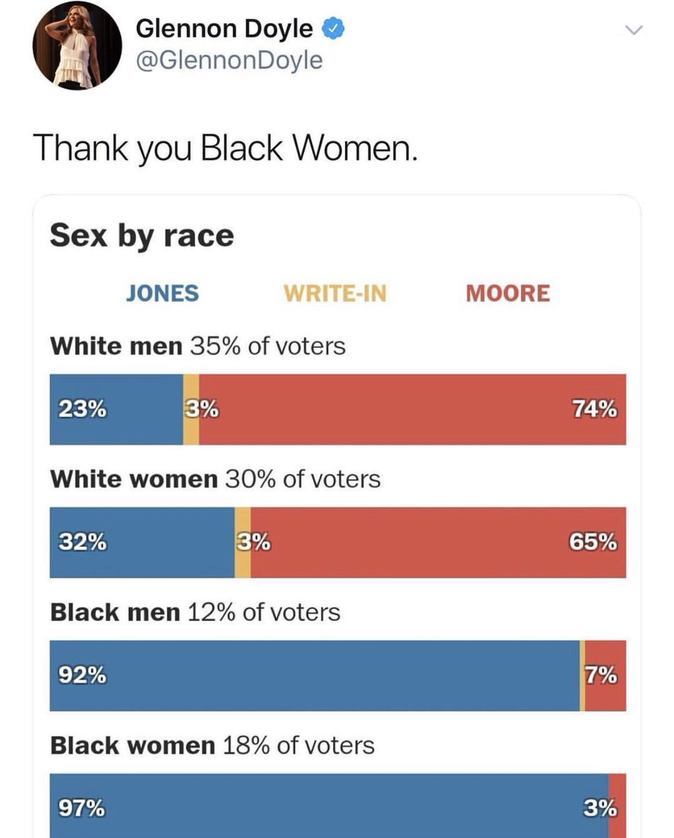 This chart👇shoutout to all the black fem...