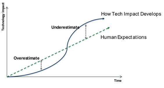 "Sudha Jamthe on Twitter: ""Speaker of @StanfordCSP ""self-driving cars  business"" @anupamr Amara's law shows human expectation vs technology  capability for emerging tech. AV is in the overestimated phase vs  expectations #driverless… https://t.co/IJaiPvUlWG"""