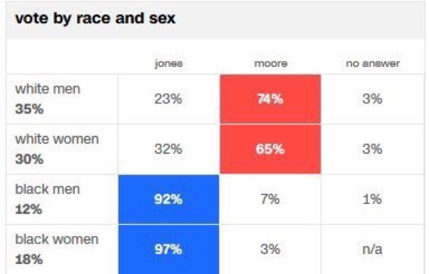 RT @deray: Black folks elected Doug Jones. FYI. #AlabamaSenateElection https://t.co/CErgK6eOeI
