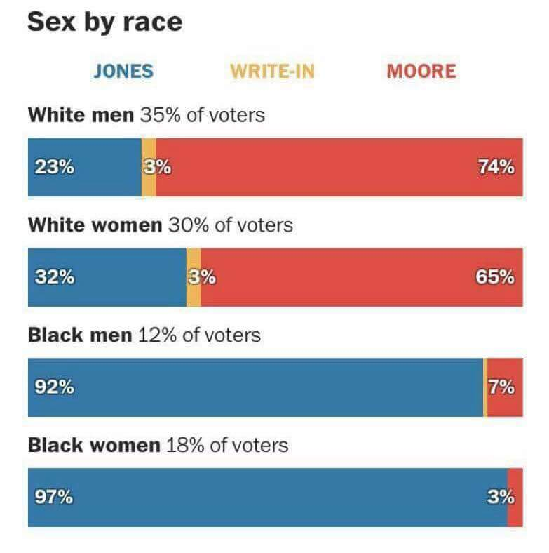 The percentage of white people who voted for a predator is completely nauseating. https://t.co/VB8IqXUXnP