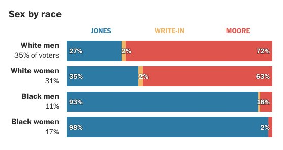 Doug Jones has won Alabama. Preliminary exit polls from @PostPolls point to black voters as the force behind the upset victory. https://t.co/q9ucxlS0er