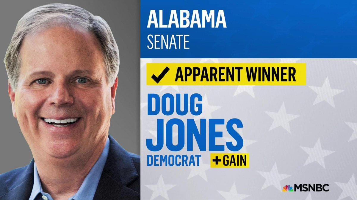 Apparent winner Democrat Doug Jones triumphs over Republican Roy Moore in Alabama Senate election https://t.co/h0wxJMuuHA