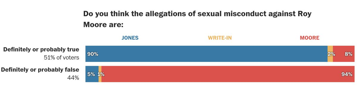 among Alabama voters who believe the allegations of sexual misconduct against Roy Moore are TRUE, 8% voted for Moore anyway (per exit polls) https://t.co/5jJfMlkh9a