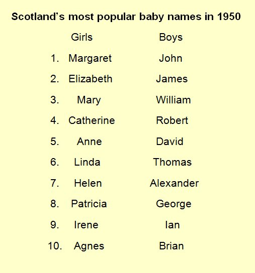 Natrecordsscot On Twitter Scotland S Top Ten Most Popular Baby