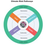 NEW: #Resilience building at risk? Five key insights for addressing borderless #climate risks https://t.co/hdtrz07QAa  #PSC2017 #MistraGeopolitics