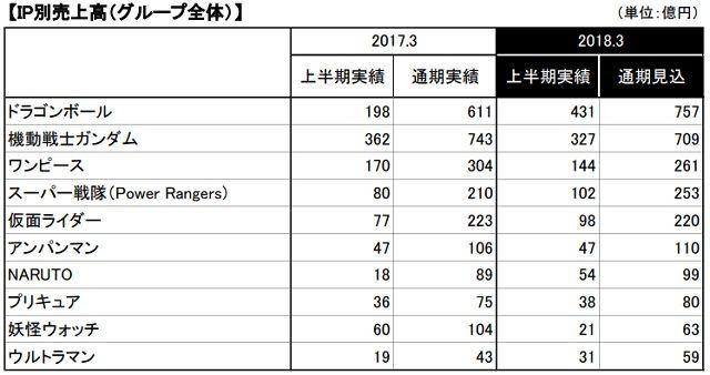 #ドラゴンボール超 Latest News Trends Updates Images - newsmatomecolle