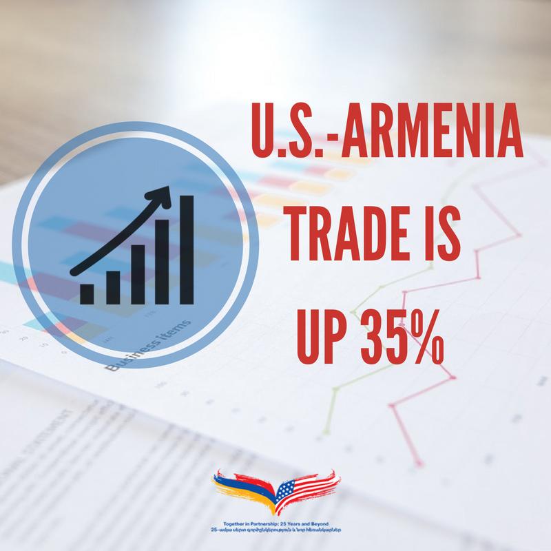 Объемы торговли между Арменией и США увеличились на 35% за 10 месяцев