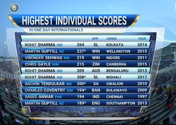 1st Player on the planet to achieve this feat. Terrific knock by Captain Rohit Sharma. FKI, Only 36 balls used to reach from 100 to 200.