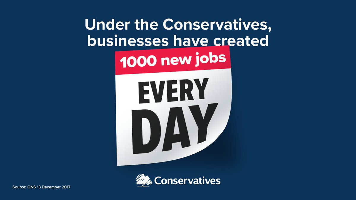 Under the Conservatives business have created 1,000 new jobs every day. This means more people with the security of regular pay packet and the ability to provide a better future for themselves and their families. #Marr