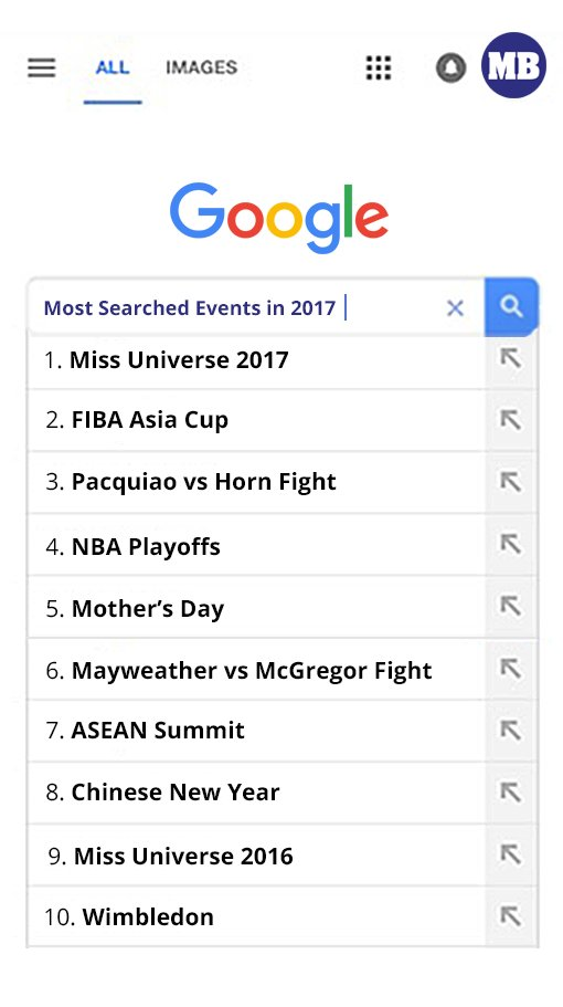 @maxinemedina @BOGUMMY @ZEA_Hyungsik @linkinpark @GalGadot @kylienicolep @MauWrob Most searched news and event in the Philippines for 2017 are SONA and Miss Universe 2017.  Followed by:  NEWS - Marawi City, Hurricane Irma, Bird Flu and Kian delos Santos  EVENTS - FIBA Asia Cup, Pacquiao vs. Horn Fight, NBA Playoffs, Mother's Day  #YearInSearch2017  https://t.co/8jFC4f1j8m