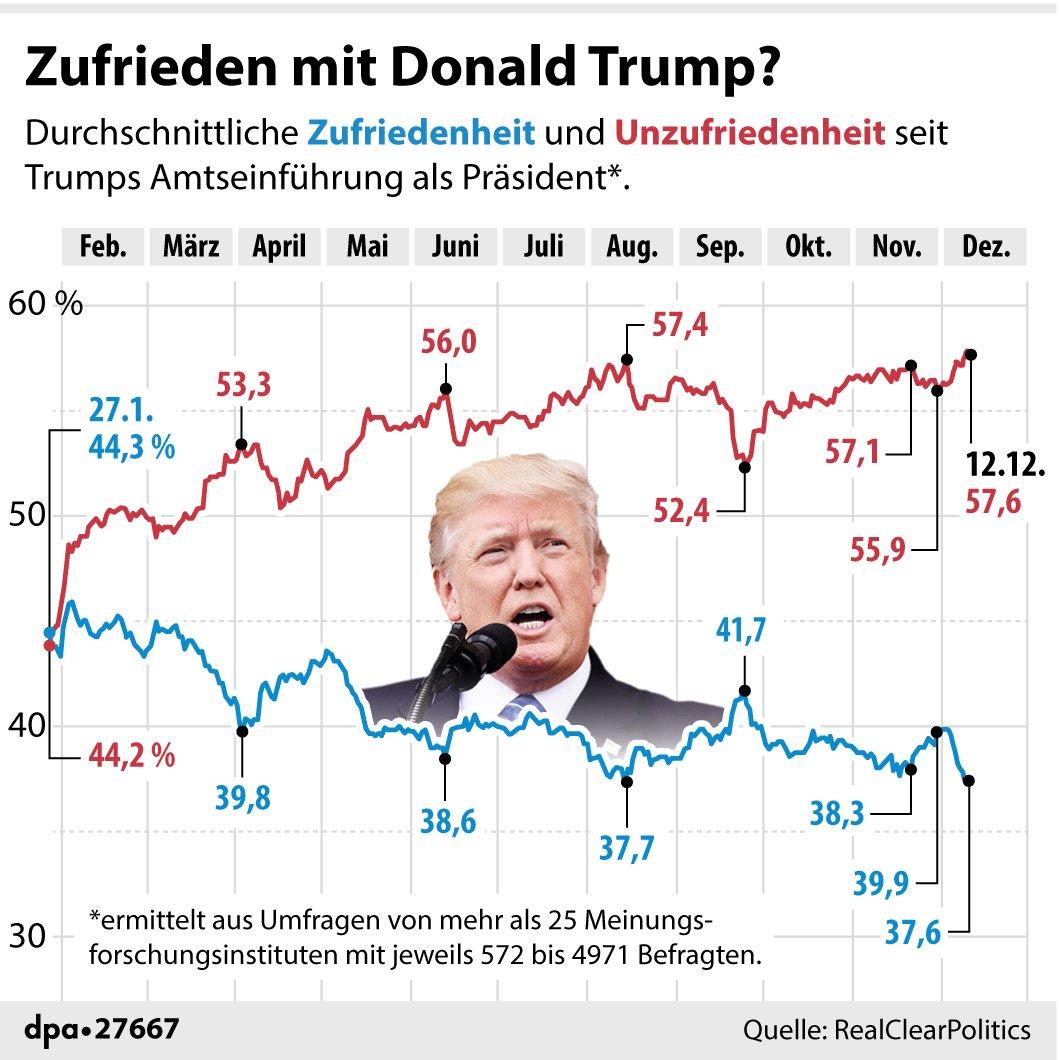 Zufrieden mit Donald Trump? Die Entwicklung der Umfrageergebnisse in einer Übersicht von @dpa_infografik (fho)