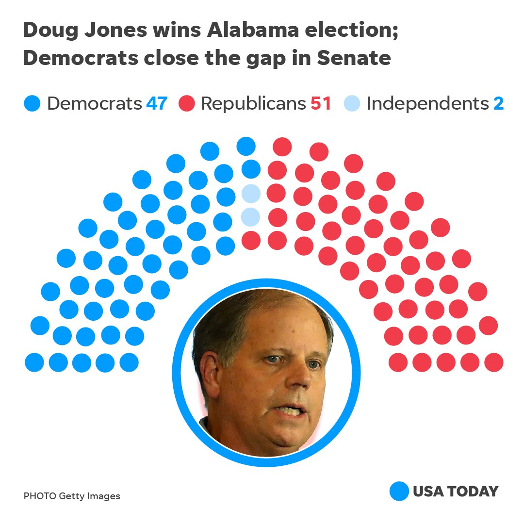 With Doug Jones' Senate special election victory, Democrats chipped away at the GOP's already slim Senate majority. https://t.co/YeO6QYfGo0