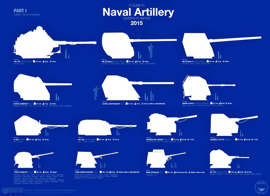 RT @T_AH19: 艦砲比較図。おもろいなぁ~こーゆの♪ https://t.co/WYRdrM1N3G