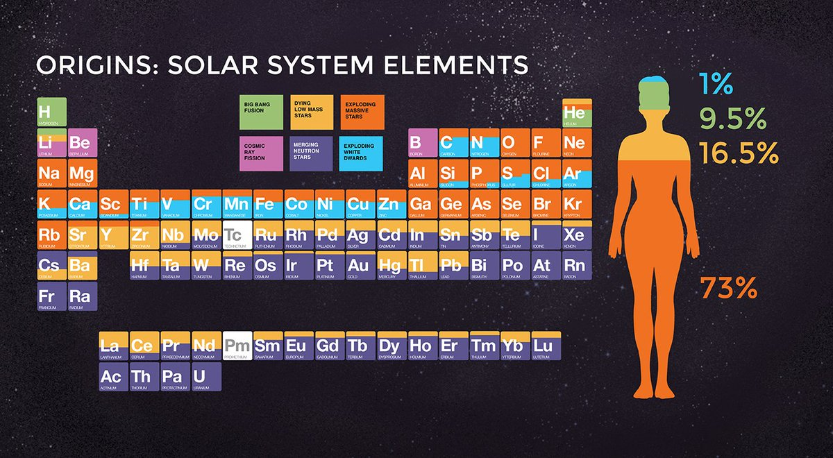 Megan Watzke On Twitter This Revamped Periodic Table Helps You