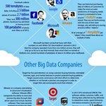 How big is #BigData at big companies?  #DataScience #Cloud #Tech #IoT #SocialMedia #SMM #SEO #DX #AI [@jblefevre60 @chboursin @evankirstel]