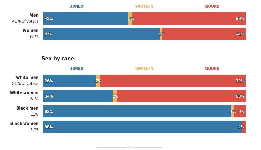 Roy Moore won 63% of white women and only 3% of black women.  63 to 3.  Any take you have about this election must deal with this.