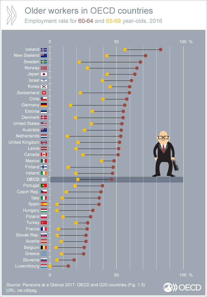 Oecd Better Policies For Better Lives On Twitter Employment Rates For Older Workers In The Oecd Area Vary Widely Across Countries How Does Your Country Compare See Https T Co Cskyqexkch Ageing Jobs Https T Co Kqwgh6avnq