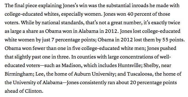 This Brownstein column on Jones' victory is a must read. Jones did badly with white voters—except when compared with his Dem predecessors. Compared to them, his numbers were exceptional  https://t.co/CrAAcWlKqz