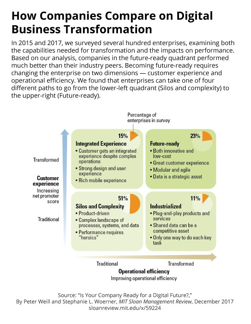 How companies compare on digital transformation https://t.co/jL6DL9tg6W @Peterdweill @SL_Woerner @MIT_CISR