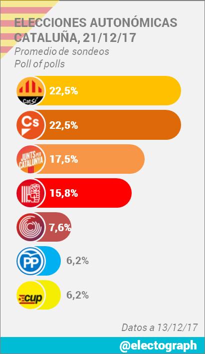 Encuestas para Cataluña DQ8gBcEWsAAGmjY