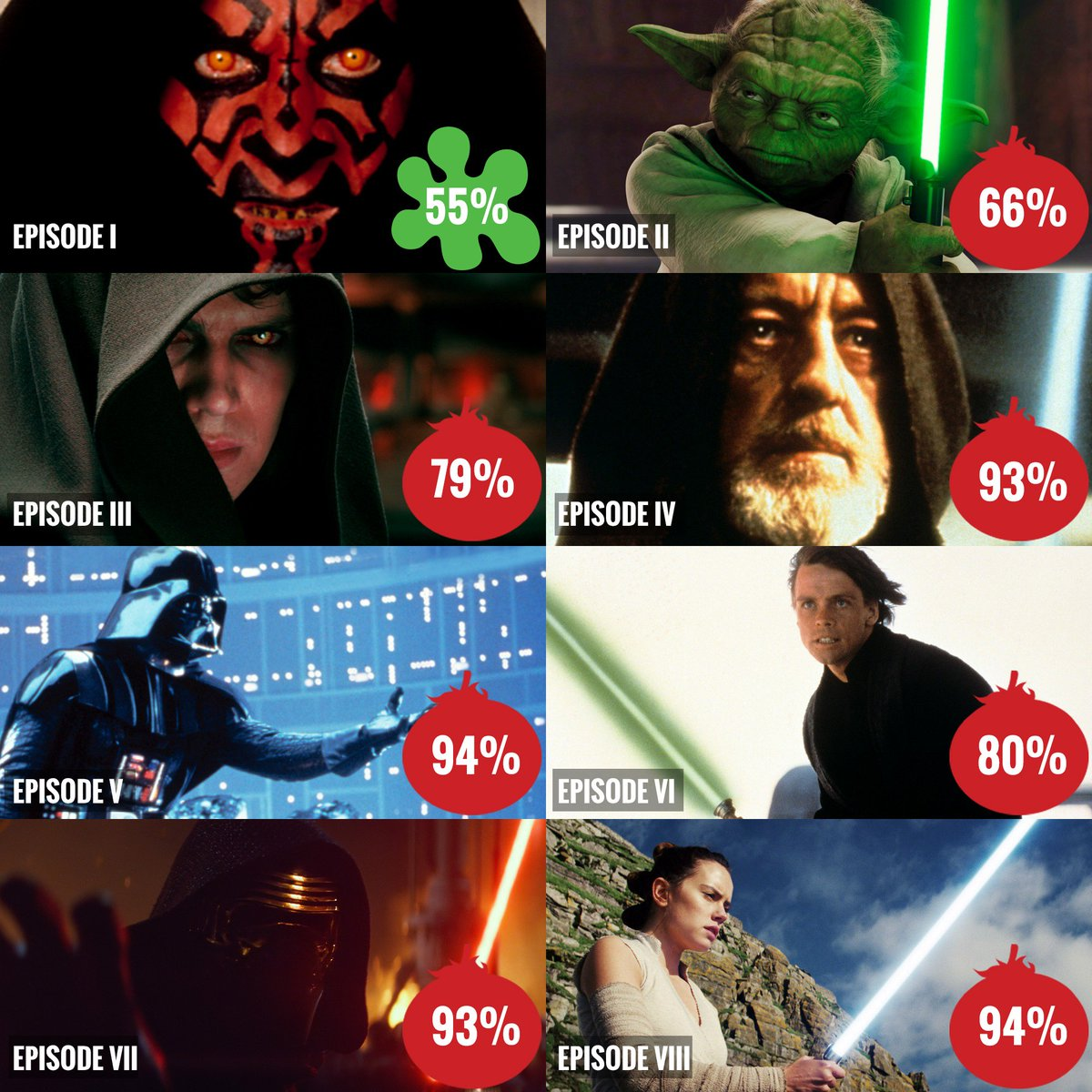 The #StarWars saga by #Tomatometer