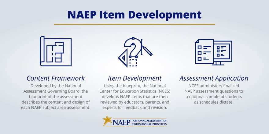 Naep on twitter see a description of how naep items are developed 1126 am 13 dec 2017 malvernweather