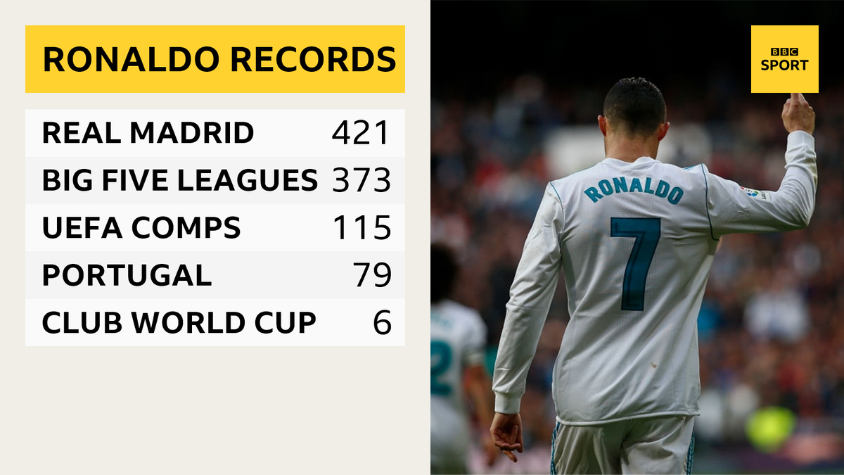 Most goals for Real Madrid (421) ✅ Most goals in Europe's big five leagues (373) ✅ Most goals in UEFA competitions (115) ✅ Most goals for Portugal (79) ✅ Most goals in the Club World Cup (6) ✅  He's alright this Ronaldo guy, isn't he? 😉