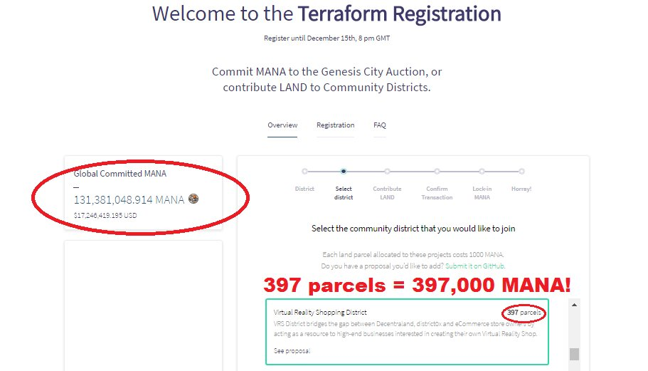 Wow. Just yesterday #VRSDistrict had 253k...now has 397,000 $MANA contributed! #VirtualReality Shopping District will a lot of fun! My @decentraland community proposal &lt;3   https:// terraform.decentraland.org  &nbsp;    #VR #ecommerce #Disrupt #Innovate #Blockchain #Cryptocurrency #Shopping #RT #HODL <br>http://pic.twitter.com/1GPXL9RTsx