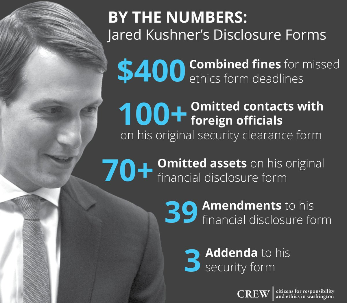 RT @CREWcrew: Jared Kushner, by the numbers: https://t.co/mNtib0MuTW