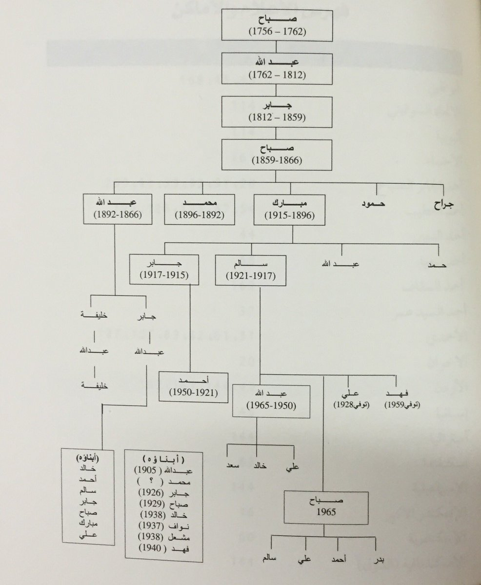 البيرقدار A Twitter مشجرة حكام الكويت من عام 1756م إلى عام 1965م تاريخ الكويت المصو ر