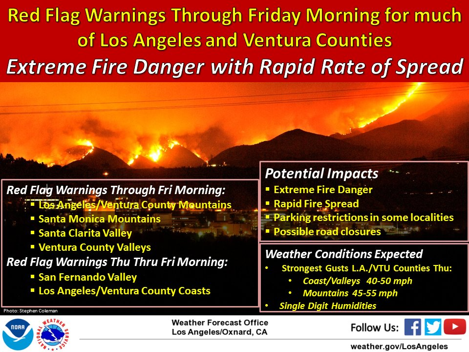 Red Flag Warnings across much of Ventura and Los Angeles Counties through Friday morning. #SoCal #LAWeather #cawx
