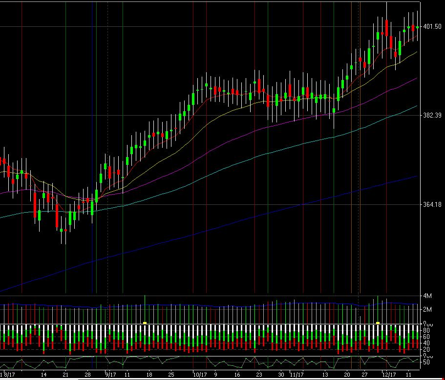 Daily chart of unweighted avg of liquid stocks. +0.24% RSI2=74.58 $spy