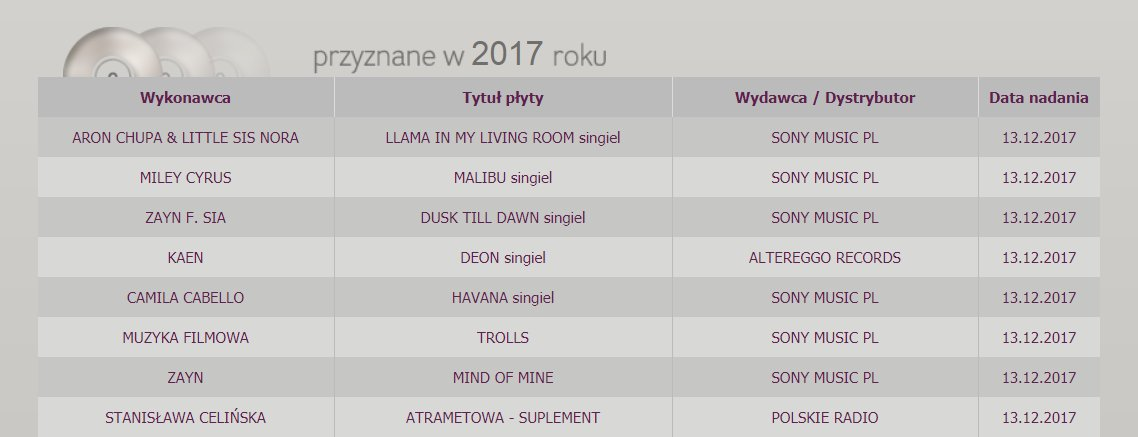 #DuskTillDawn and #MindofMine have both been certified PLATINUM in  Poland!  via  http:// bestsellery.zpav.pl  &nbsp;    20,000 units sold = Platinum<br>http://pic.twitter.com/cX9LUsUafg