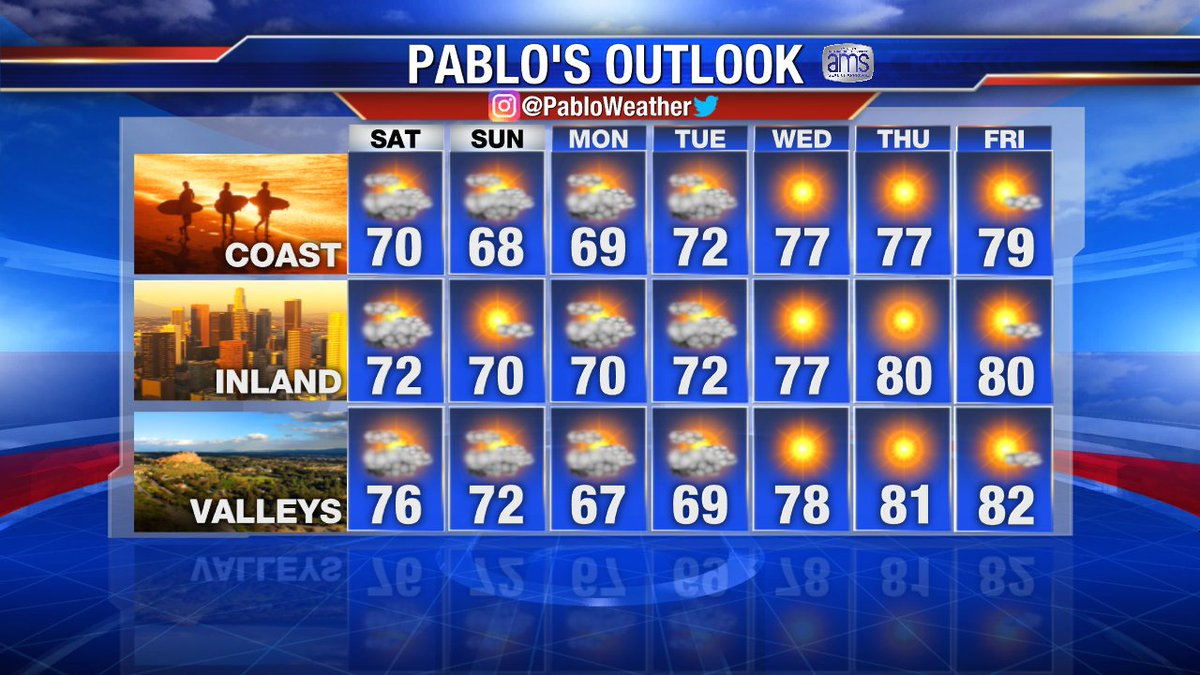 Enjoy your Weekend. #LAweather 7 Day Outlook.
