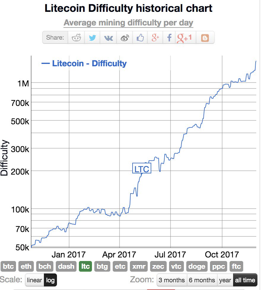 Zenpool bitcoin mineral