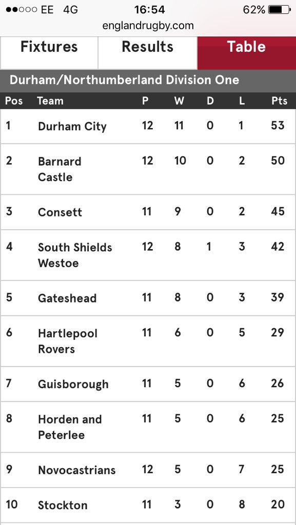 Durham City Rfc On Twitter A Great Day Of Rugby Puts Us Top Of The