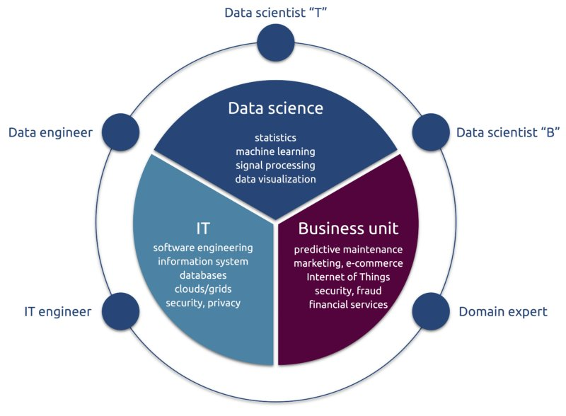 Top tweets, Nov 29 – Dec 5: Teaching the Data Science Process