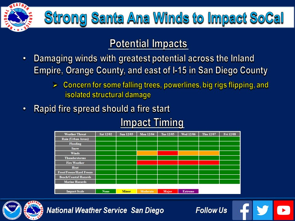 Strong #SantaAnaWinds are on the way to #SoCal. Graphic shows potential impacts and timing. #cawx
