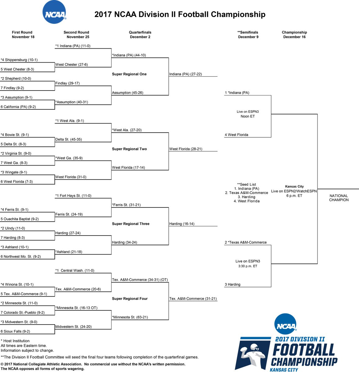 Nescas Updated List Of Special >> Ncaa Division Ii On Twitter Updated D2fb Championship Bracket