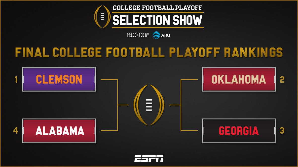 Final @CFBPlayoff top 4:  1. Clemson 2. Oklahoma 3. Georgia 4. Alabama