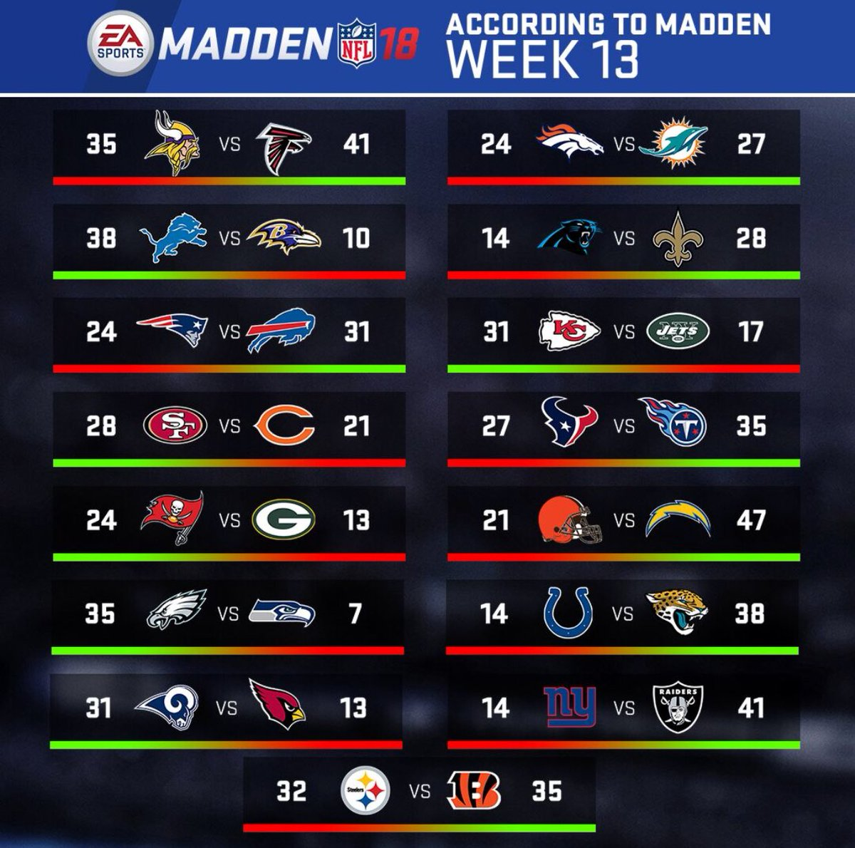 Madden Nfl 21 On Twitter Week 13 Scores You Can Us
