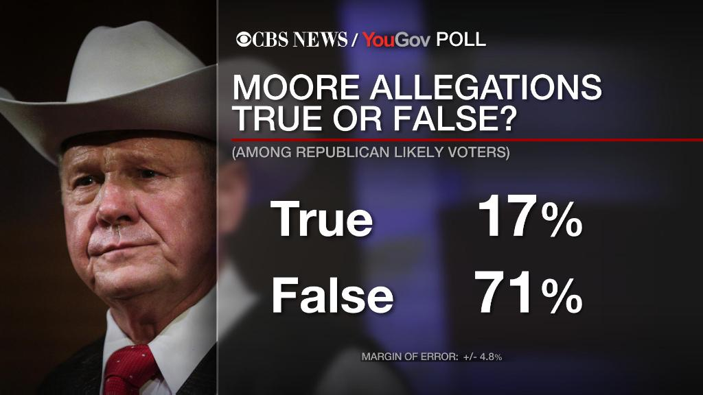 A new CBS News poll finds 71% of Alabama Republicans say the allegations against Roy Moore are false, and those who believe this also overwhelmingly believe Democrats and the media are behind those allegations.  https://t.co/CaYpOk3HqJ