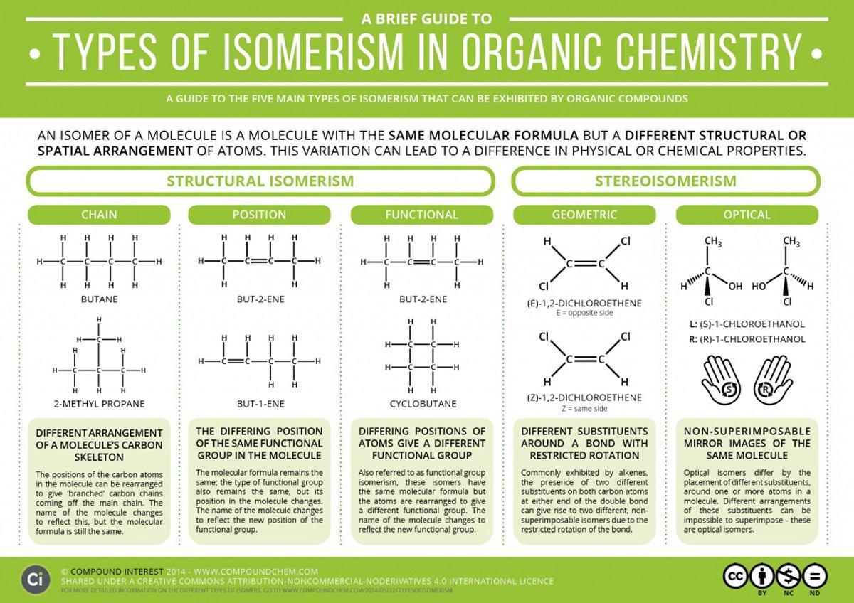 Royal Society of Chemistry on Twitter: