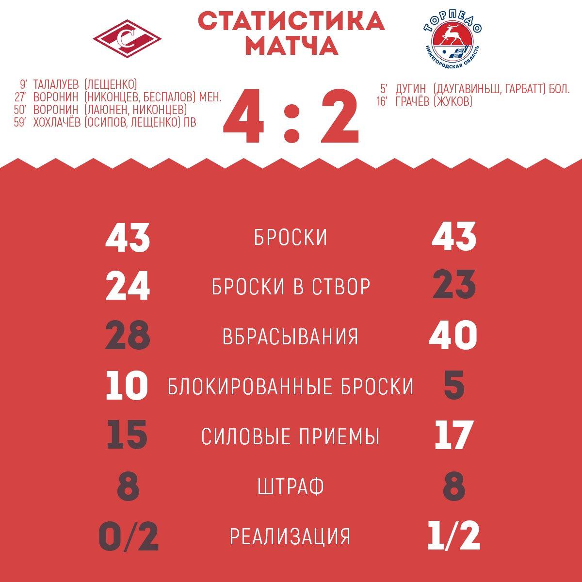 Статистика матча «Спартак» - «Торпедо» 4:2