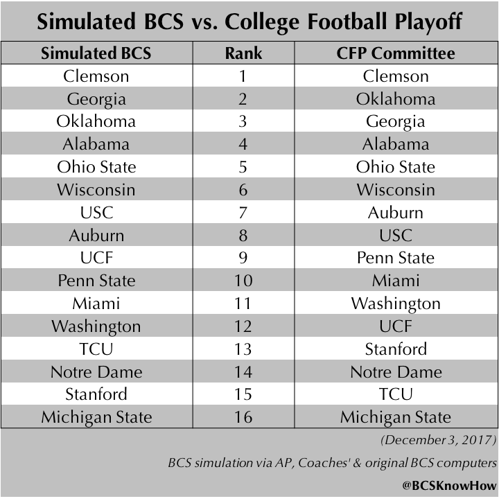 Bcs Ranking 2017 >> Bcsknowhow Com On Twitter For Comparison The Top 16 Of The Final