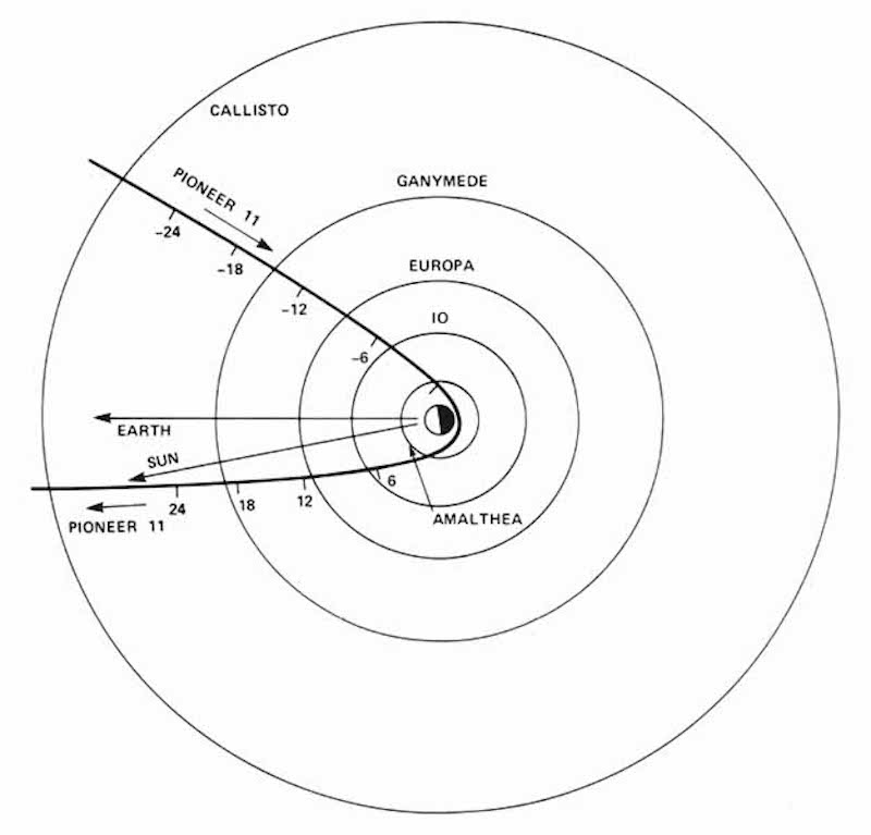 Corey S Powell On Twitter December 3 1974 Pioneer 11 Became The